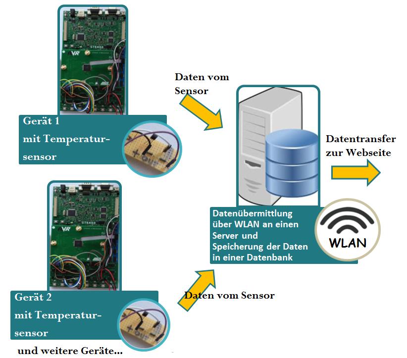 Aufbau des IoT-Demonstrators